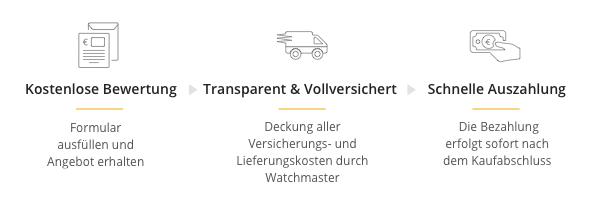 Infografik zum Verlauf des Uhrenverkaufs bei Watchmaster