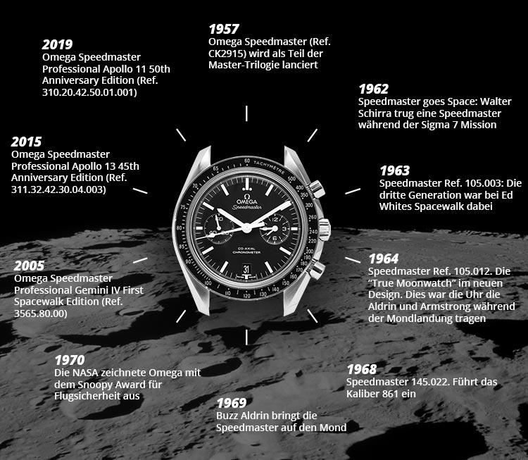 Eine chronik der Omega Speedmaster Moonwatch