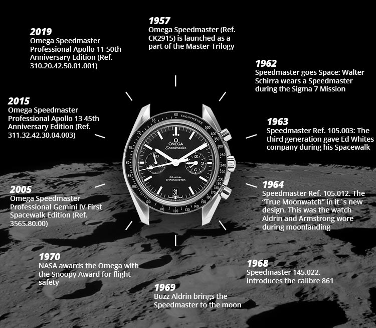 The History of the Omega Speedmaster Moonwatch